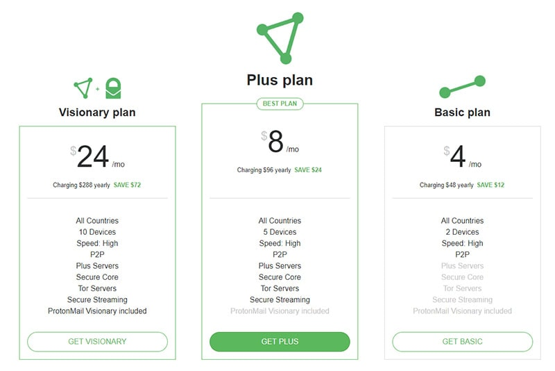 ProtonVPN pricing plans