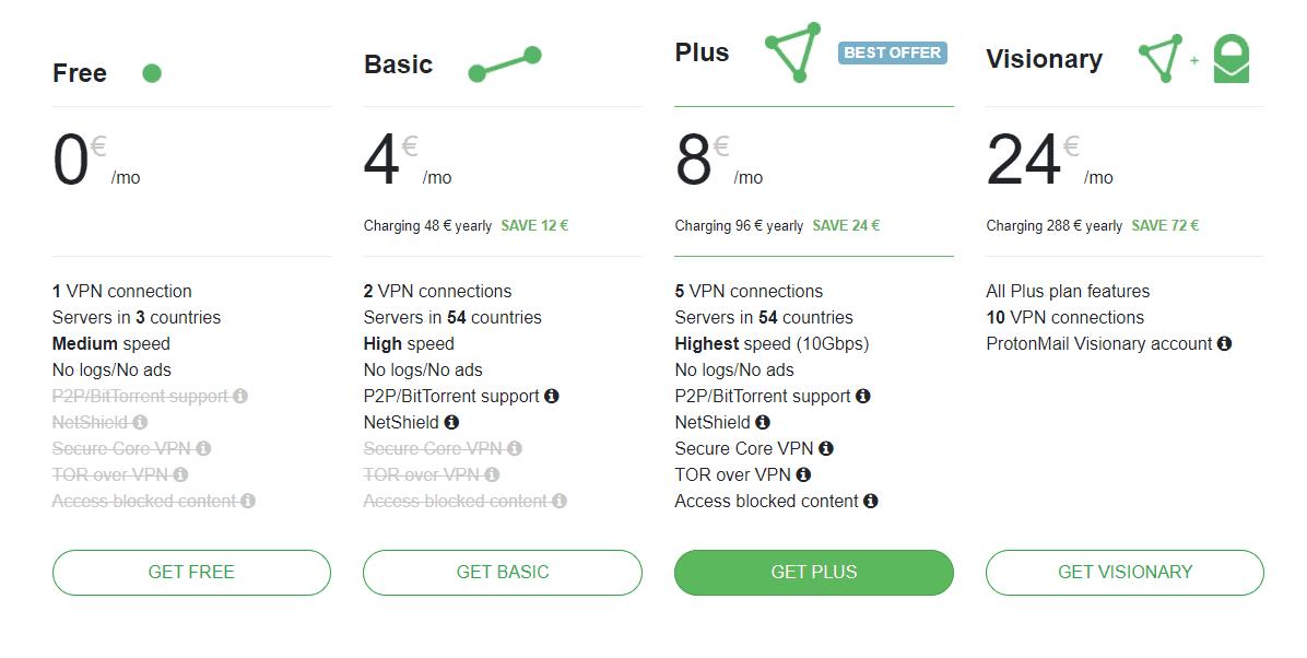 Protongvpn Pricing